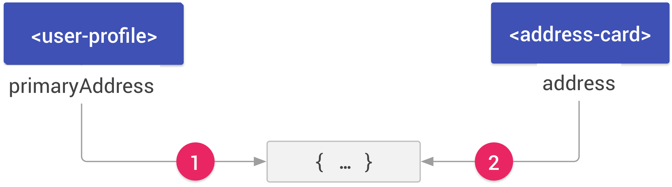 Two elements, user-profile and address card. The user-profile element has a primaryAddressproperty. An arrow labeled 1 connects the property to a JavaScript object. The address-cardelement has an address property. An arrow labeled 2 connects the property to the same JavaScriptobject.