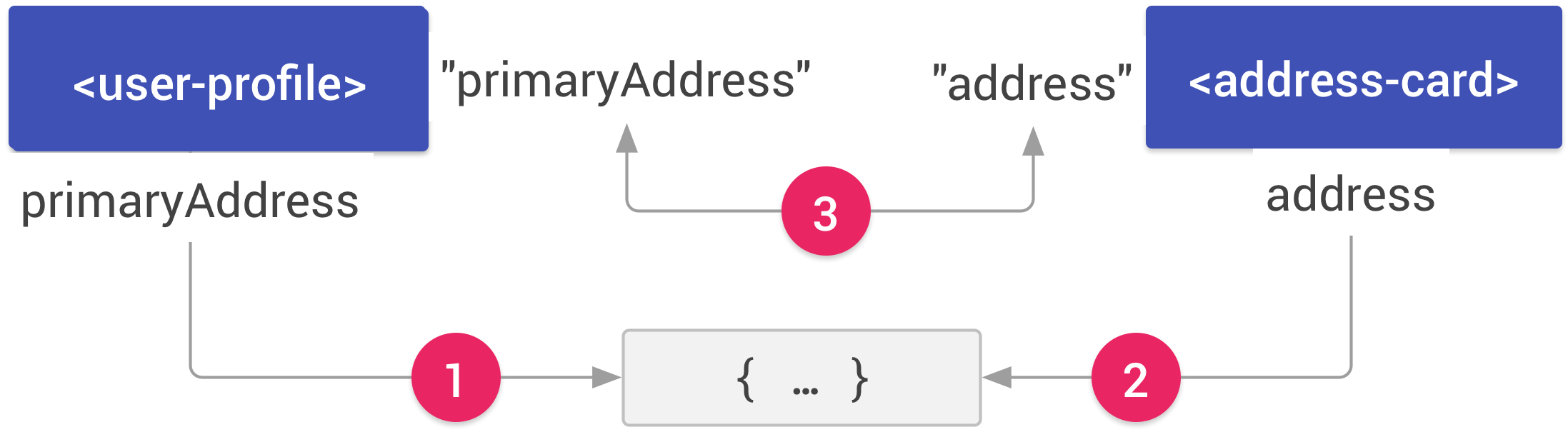 Two elements, user-profile and address-card, both referring to a shared JavaScript object. An arrow labeled 1 connects the primaryAddress property on the user-profile element to the object. An arrow labeled 2 connects the address property on the address-card element to the same object. An double-headed arrow labeled 3 connects the path primaryAddress on user-profile to the path address on address-card.