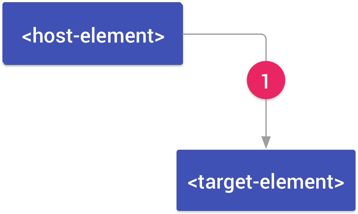 An element, host-element connected to an element, target-element by an arrow labeled 1.