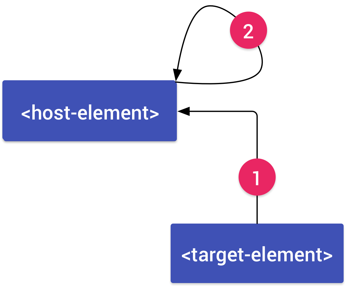 An element, target-element connected to an element, host-element by an arrow labeled 1. An arrow labeled 2 connects from the host element back to itself.