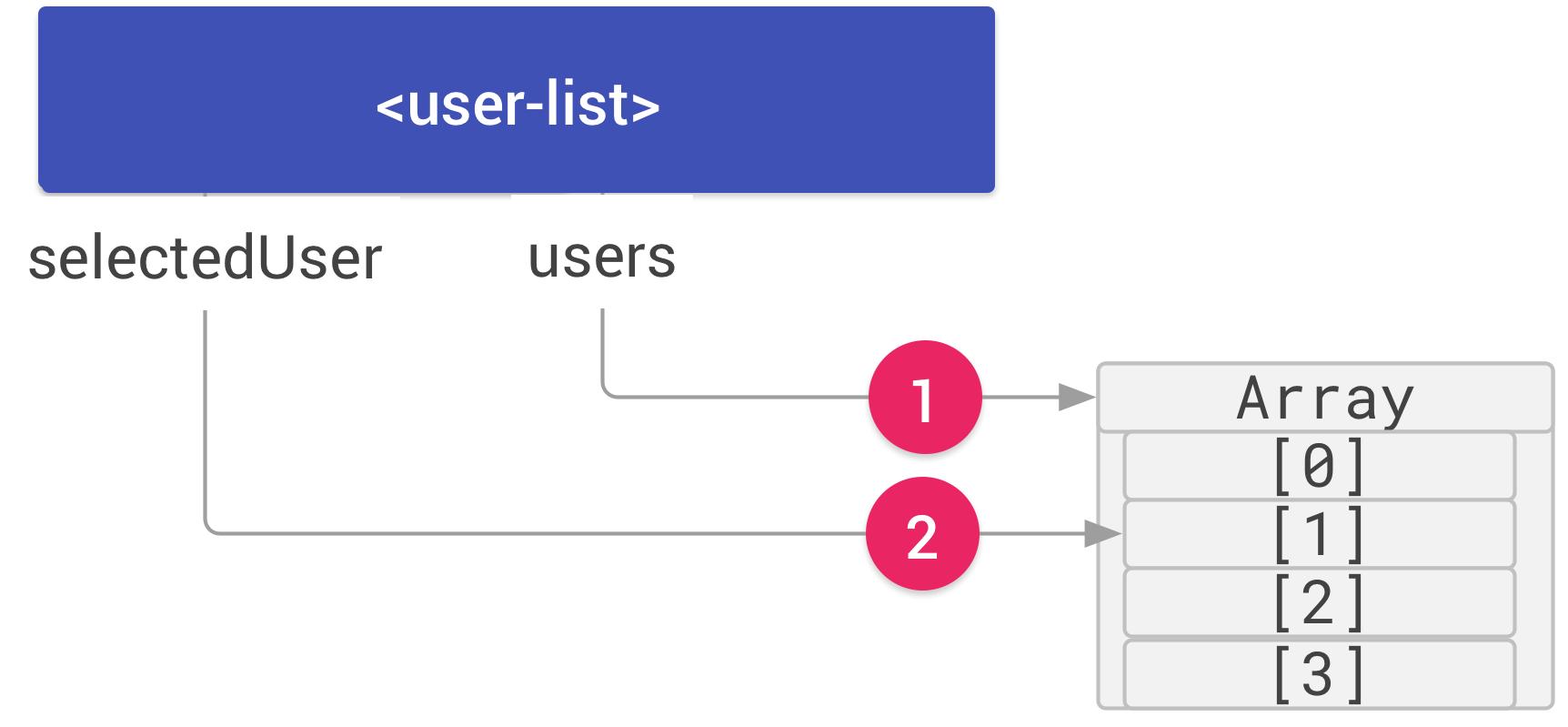 A user-list element and an array with four items labeled [0] through [3]. The user-list has two properties, users and selectedUser. The users property is connected to the array by an arrow labeled 1. The selectedUser property is connected to the array item, [1] by an arrow labeled 2.