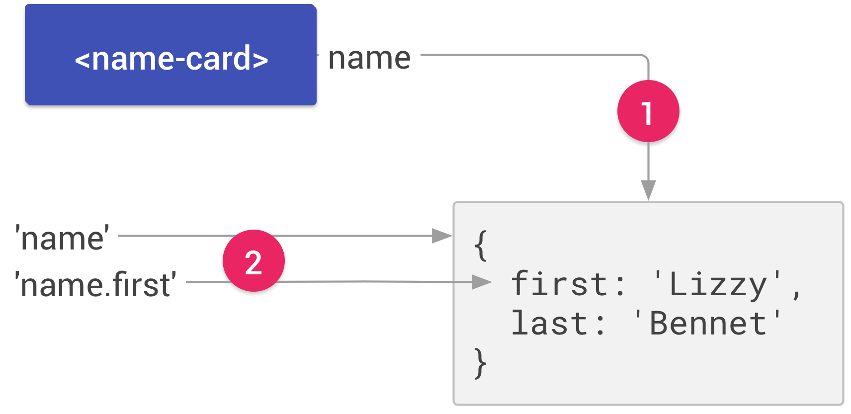 The name-card element from the previous figure. An arrow labeled 1 connects the name propertyto a JavaScript object that contains two properties, first: 'Lizzy' and last: 'Bennet'. Two arrowslabeled 2 connect the paths name and name.first with the object itself and the subproperty,first, respectively.