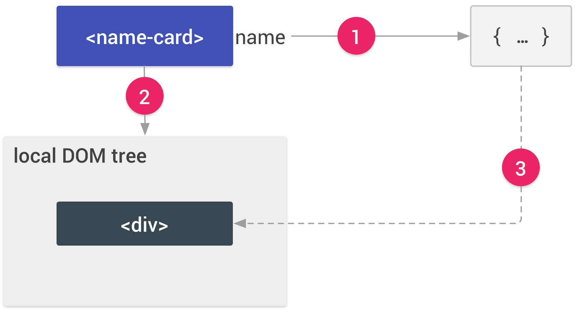 A name-card element with a property, name. An arrow labeled 1 connects the name property toa JavaScript object. An arrow labeled 2 connects the element to a box labeled local DOM treewhich contains a single element, div. An arrow labeled 3 connects the JavaScript object to thediv element.