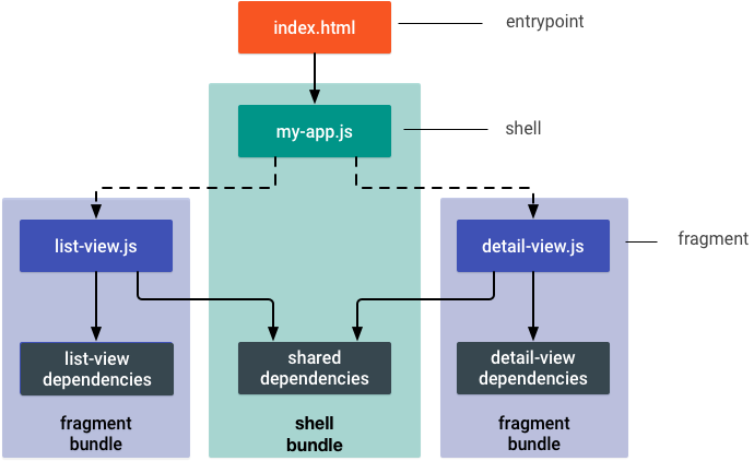diagram of the same app as before, where there are 3 bundled dependencies