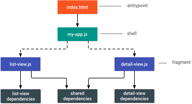diagram of an app that has two views, which have both individual and shared dependencies